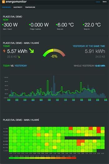EnergoMonitor - Sada pro měření elektřiny Basic Optosense